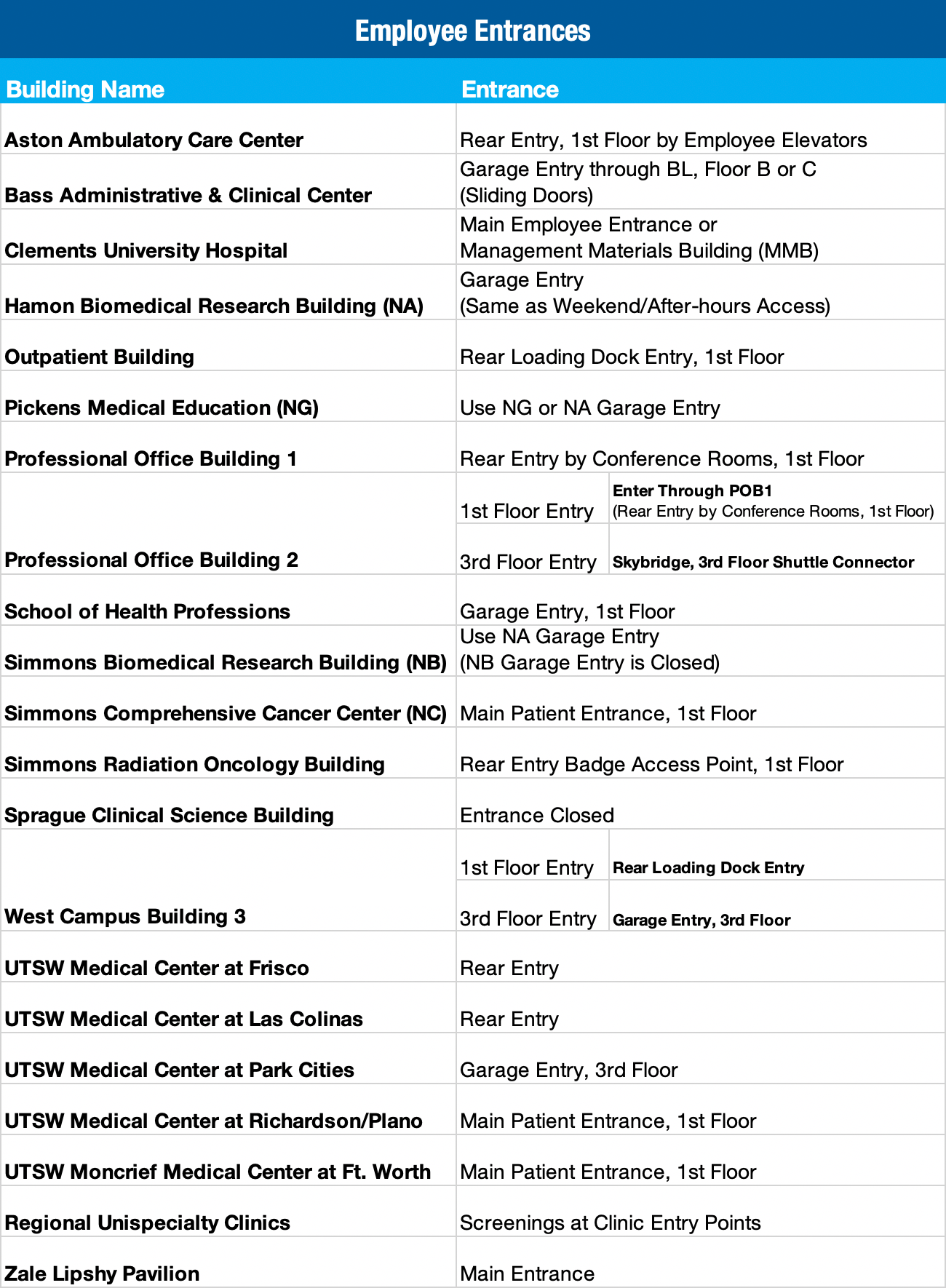 Employee access points for other UTSW buildings and clinics