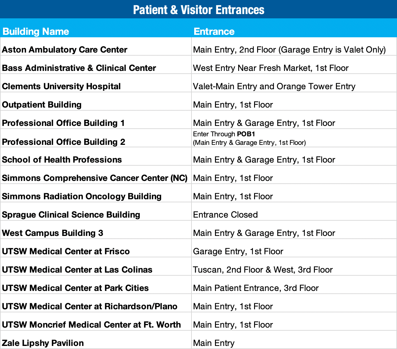 Patient access points for other UTSW buildings and clinics