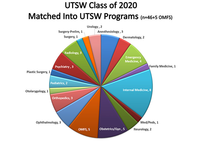 Pie chart showing matches to UTSW programs