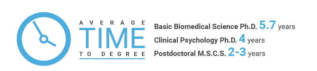 Demographics image showing average time to degree for Basic Biomedical Science Ph.D. is 5.7 years; Clinical Psychology Ph.D. is 4 years; Postdoctoral M.S.C.S. is 2-3 years.