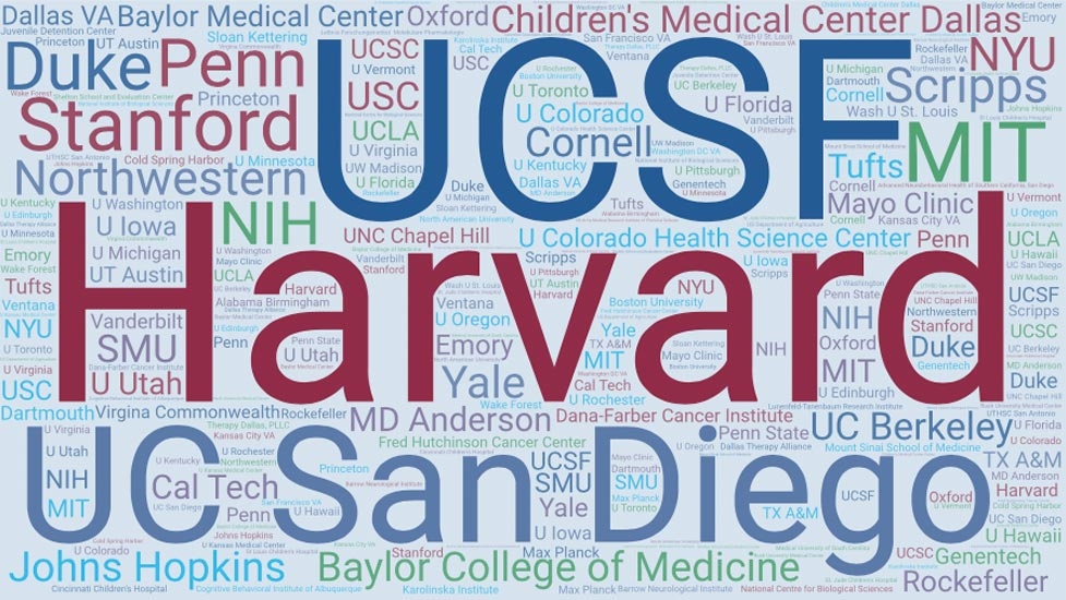 Word cloud of school names including UCSF, Harvard, UC San Diego, Duke, Penn, Stanford, MIT, and many others