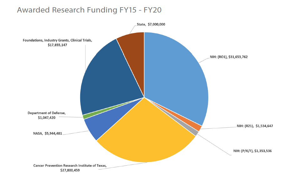 Awarded Research Funding FY15 - FY20