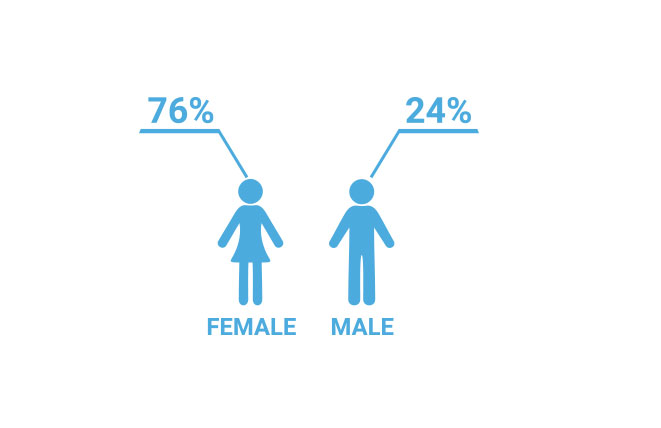 Demographic image showing that 76% of students are women and 24% of students are men