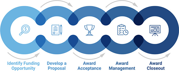 Research Award Lifecycle consisting of Identify Funding Opportunity, Develop a Plan, Award Acceptance, Award Management, and Award Closeout