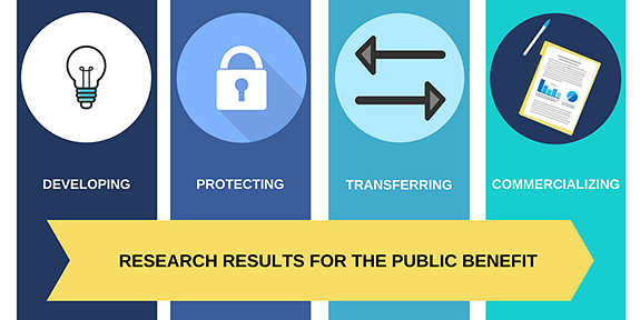 Technology Transfer Steps: Developing, Protecting, Transferring, and Commercializing Research Results for the Public Benefit