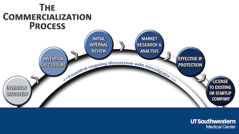 Technology Commercialization Process