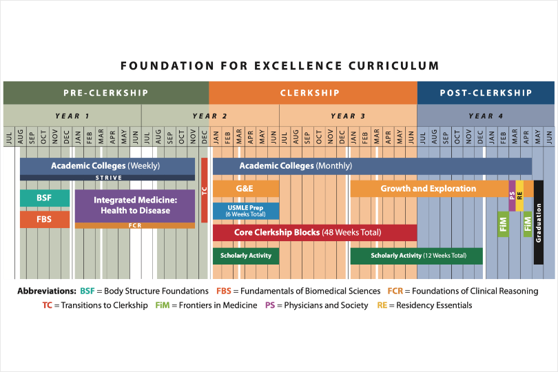 New Curriculum Chart