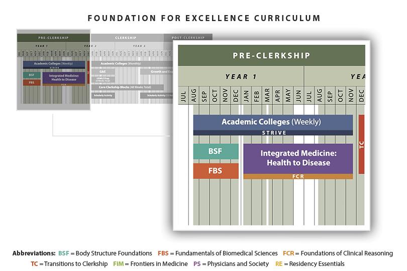 Pre-Clerkship: Medical School Curriculum - UT Southwestern, Dallas, TX