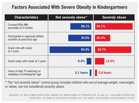Factors Associated with Severe Obesity graphic