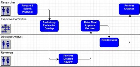 research proposal timeline